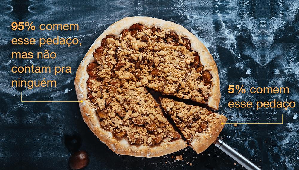 13 Gráficos de Pizza que Resumem as Festas de Fim de Ano