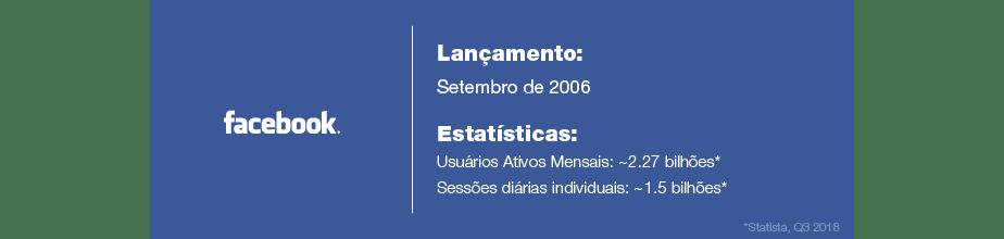 Estatísticas do Facebook