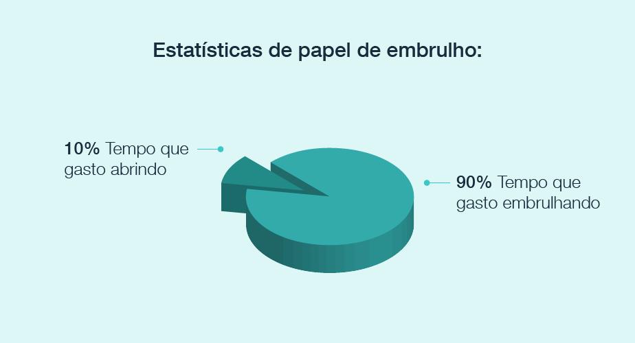Estatísticas de papel de embrulho