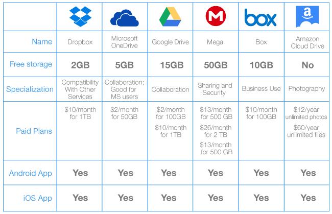 The Best 6 Online Storage Solutions