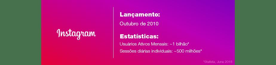 Estatísticas do Instagram