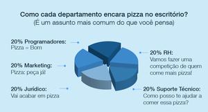 Como cada departamento encara pizza no escritório?