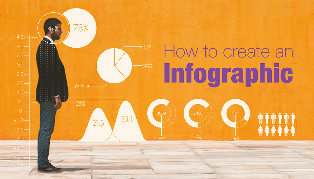 How to Create a Killer Infographic in Under an Hour
