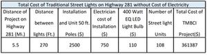 solar street lights cost