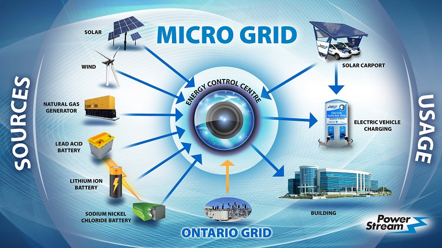 micro grid solar powered