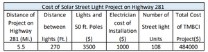 cost payback of solar street light