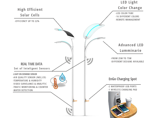 solar operated LED street light price