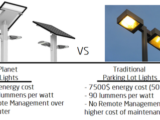 Solar Street Lights for Parking Lots