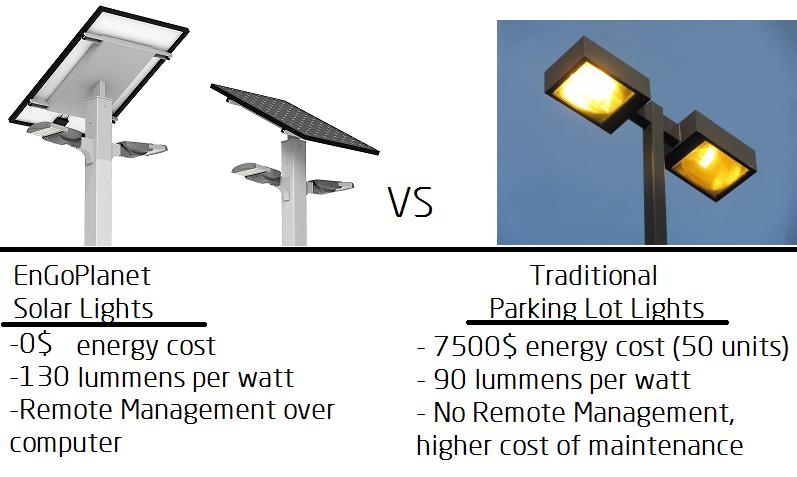 solar street lights parking lot