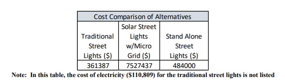 cost comparison solar street light
