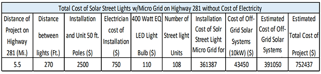 Cost comparison case: Solar Street Lighting vs traditional
