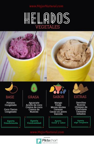 Helados Vegetales