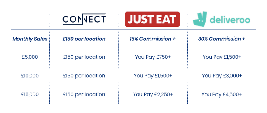 Connect Price Comparison Table.png