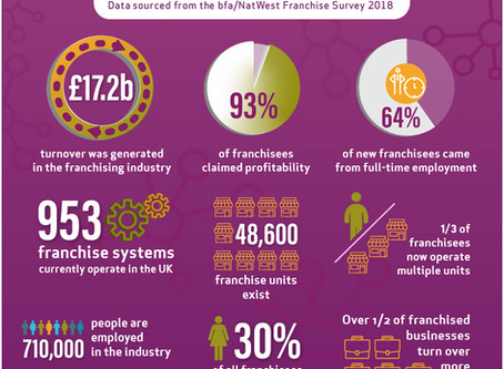 The Franchise Industry in Numbers