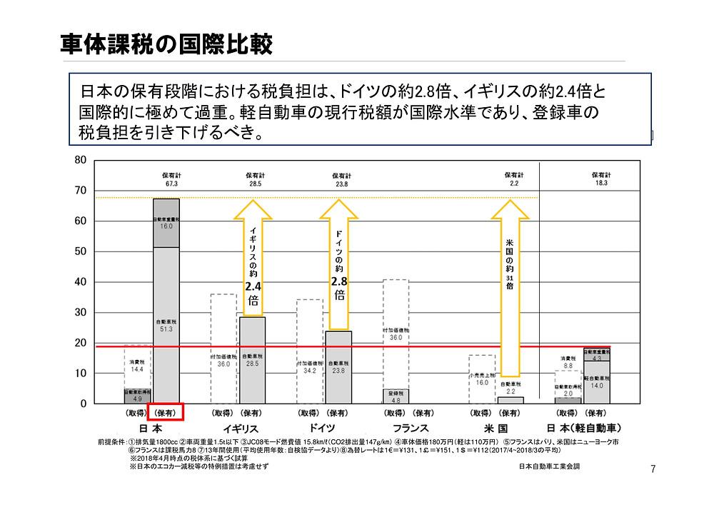 税制・通商への対応について 平成30年9月 一般社団法人 日本自動車工業会