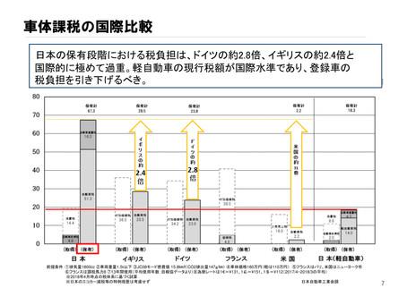 日本の自動車保有者が支払う税金は、世界トップクラスなの知ってますか!?