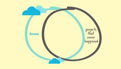 Cinco maneiras de matar seus sonhos