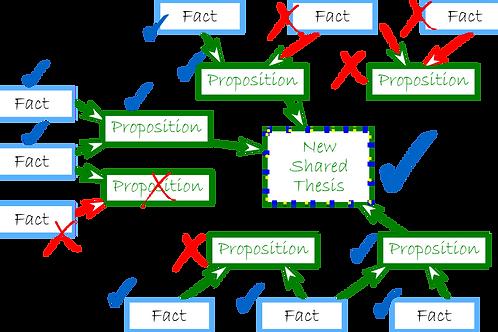 Essay Argument structures