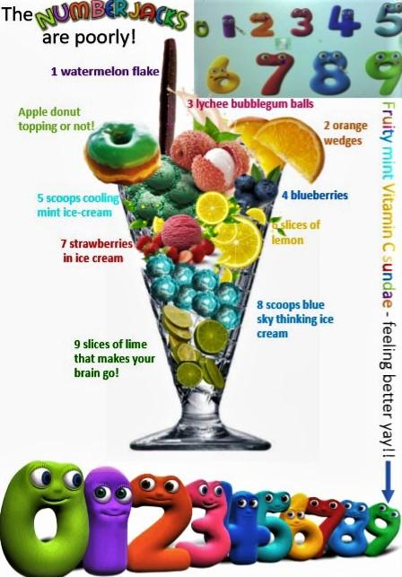 Annotated graphic of sundae
