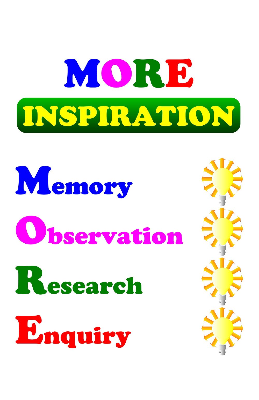 Graphic representation of acronym MORE - Memory, Observation, Research, Enquiry