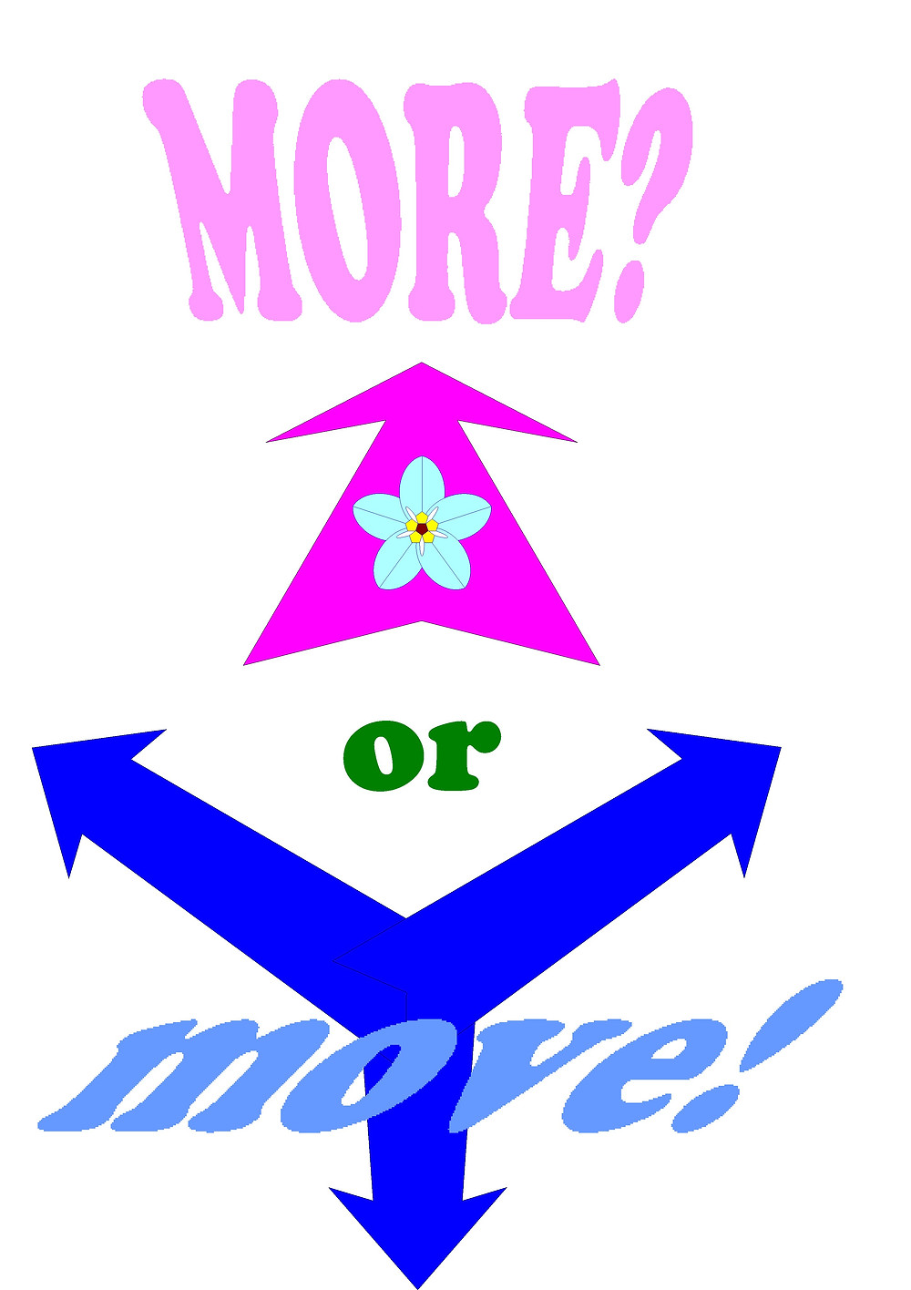 Arrows representing the More or Move Forget-Me-Not