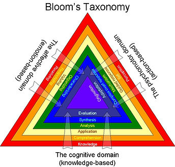 Bloom's Taxonomy graphic