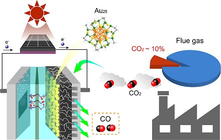 Over a 15.9% Solar-to-CO Conversion from Dilute CO2 Streams Catalyzed by Gold Nanoclusters