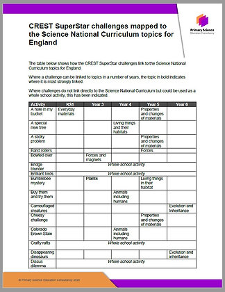 CREST SuperStar Challenges mapped to National Curriculum (England) topics