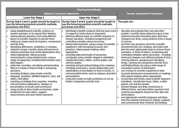 Science Statements Linked to KS2 Teacher Assessment Frameworks