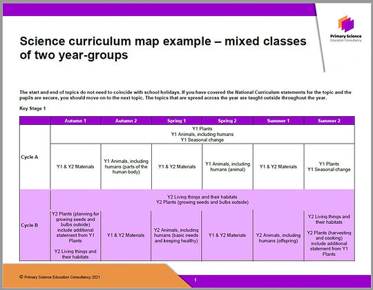 Sequencing Science Topics Curriculum Map Example - 2-year-group mixed classes