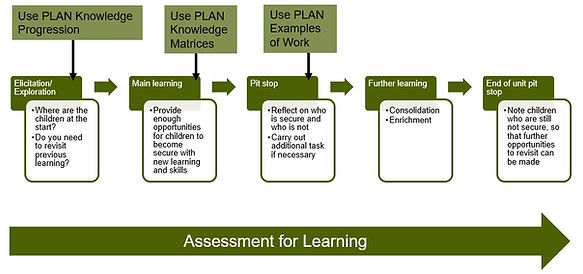 Assessment process diagram.jpg
