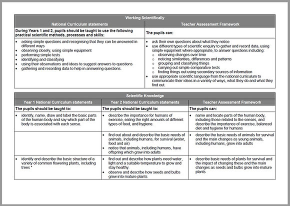 Science Statements Linked to KS1 Teacher Assessment Frameworks