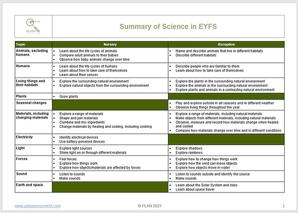 Summary of Science in EYFS
