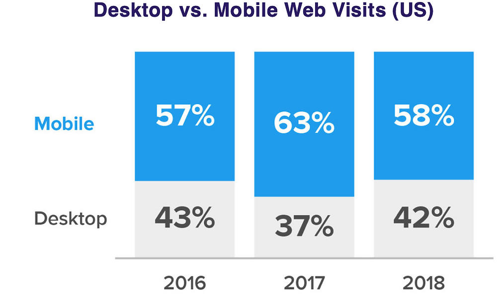 https://www.perficient.com/insights/research-hub/mobile-vs-desktop-usage-study