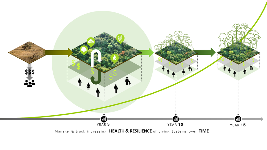 5. Manage and Track Health and Resilience of Living Systems