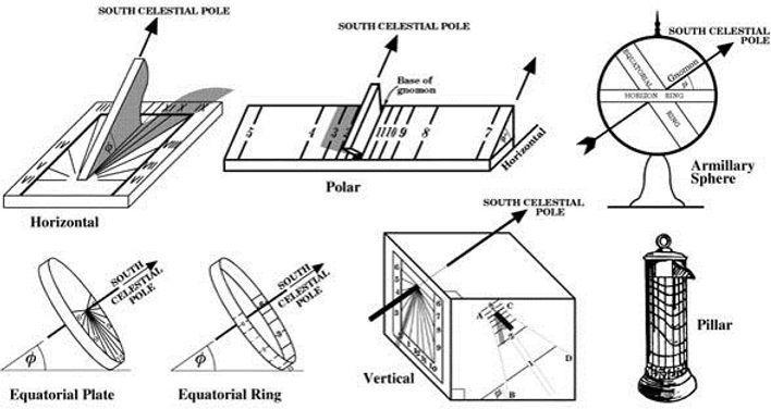 variety of sundial types