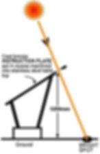 projection sundial nodus