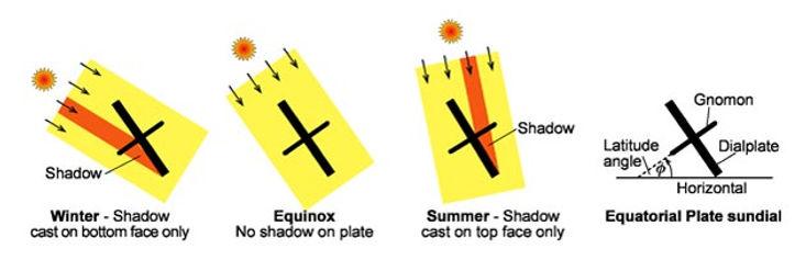 equatorial plate sundials