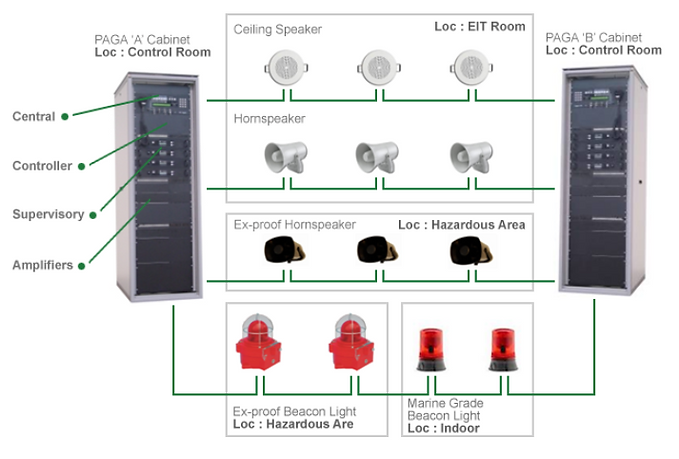 PAGA System Integration