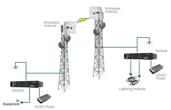 Microwave Wireless Network System Integration
