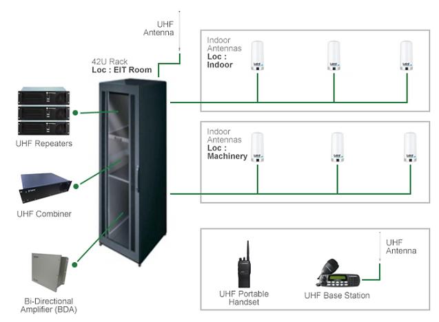 HF, VHF, UHF Network System Integration