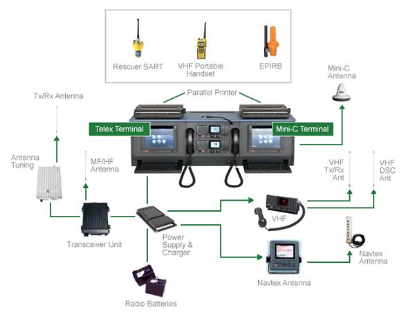 GMDSS System Integration