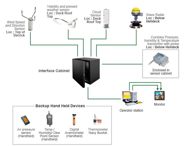Helideck Monitoring System (HMS) System Integration