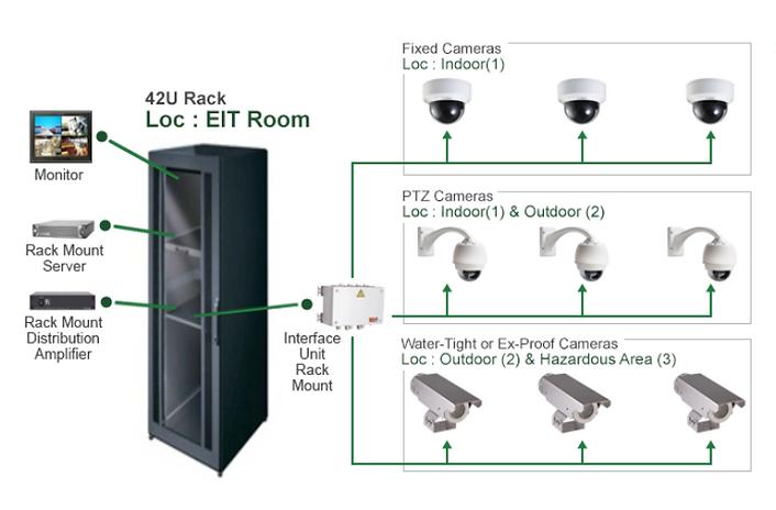 CCTV System Integration