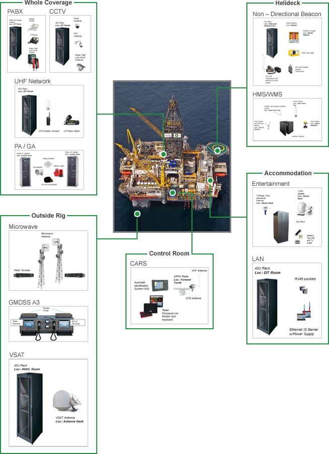 Overview of Integrated System for Offshore Oil & Gas Industry