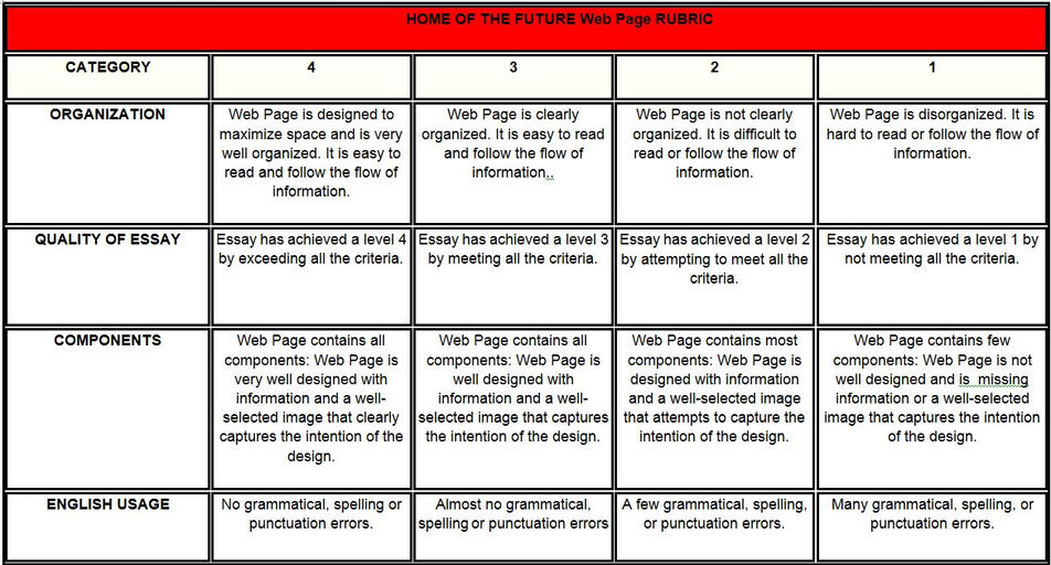 Rubric for an essay test