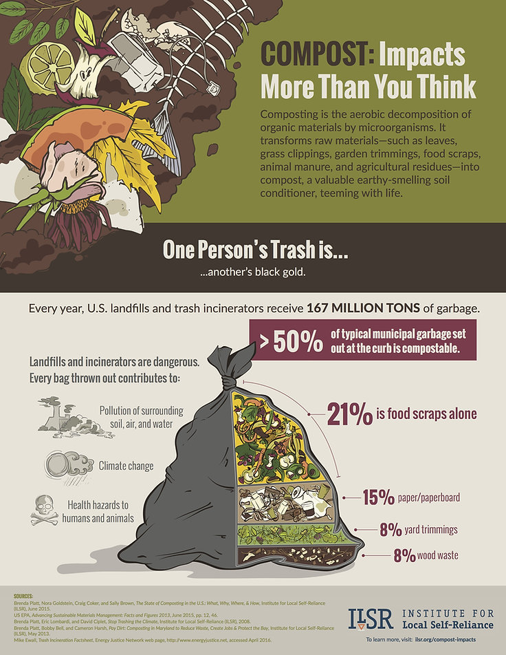 Composting facts.jpg