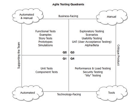 Introduction to the Agile Test Quadrants | David Tzemach