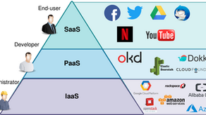 Types of Cloud Services(IaaS, PaaS, and SaaS)