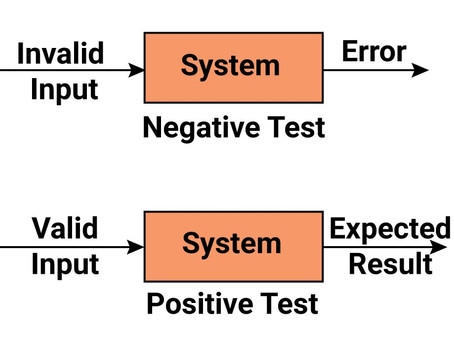 Negative testing: Complete guide